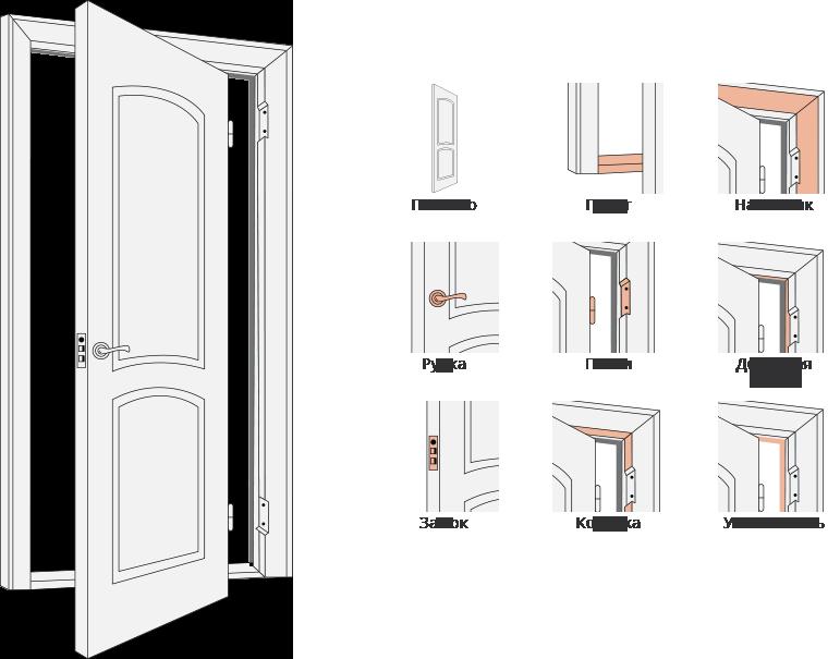 конструкция профильдорс 7у межкомнатной двери